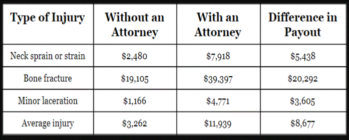 Hiring An Attorney for Car Accident Claim vs  Settling On Your Own